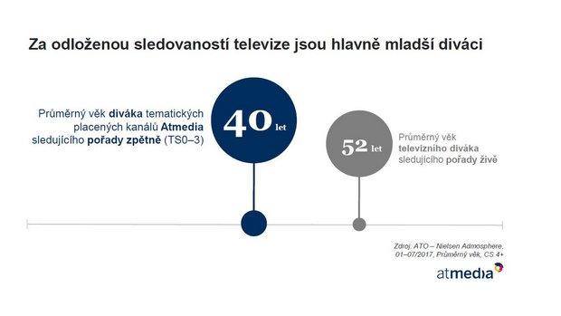 Za odloženou sledovaností televize jsou hlavně mladší diváci (autor: ATO - Nielsen Admosphere)