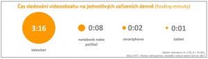Čas sledování videoobsahu na jednotlivých zařízeních (autor: Nielsen Admosphere)